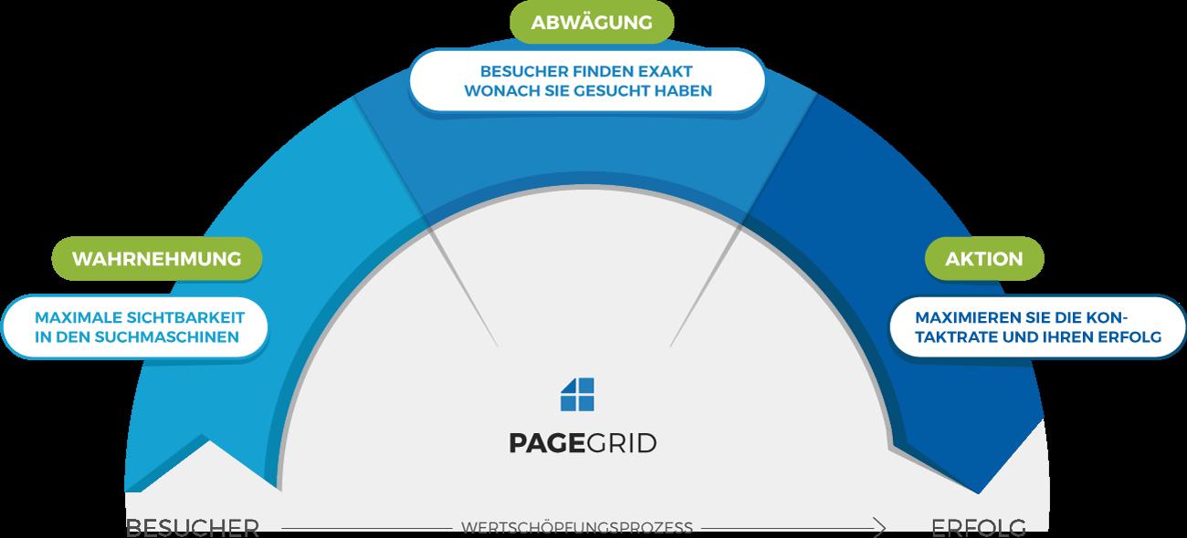 Suchmaschinenoptimierung & AdWords für Einsteiger/Startups
