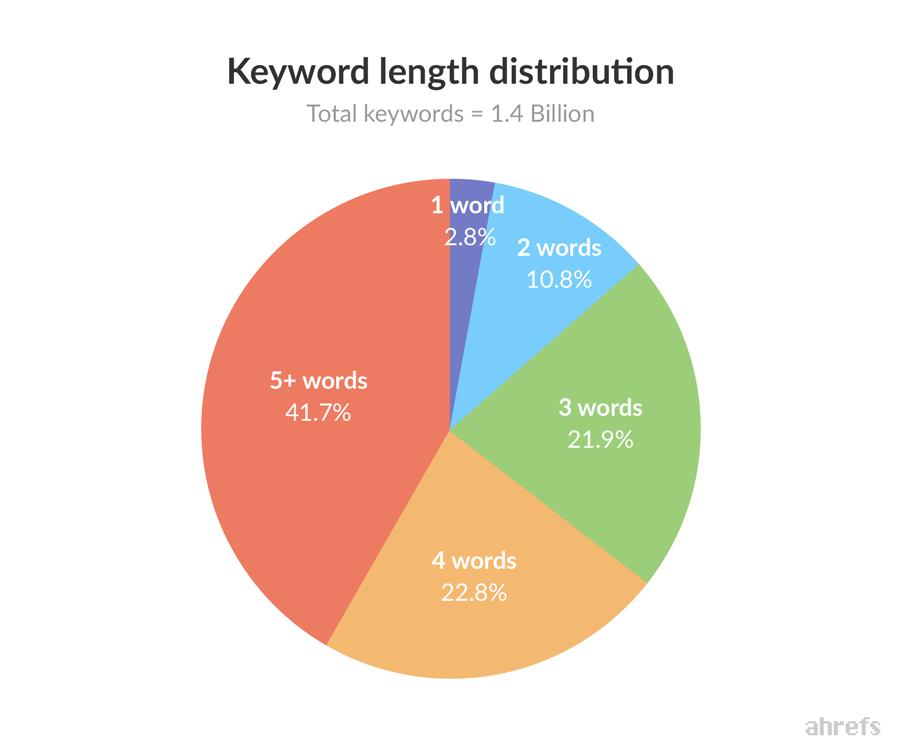 Suchmaschinenoptimierung für LongTail-Keywords ist wichtiger denn je!