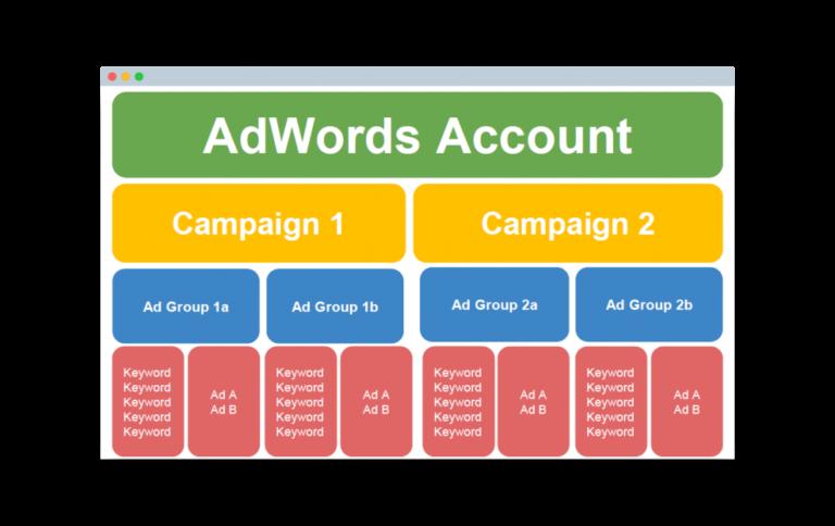 Google-Ads-AdWords-Account-Struktur