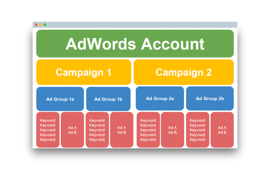 Google-Ads-AdWords-Account-Struktur
