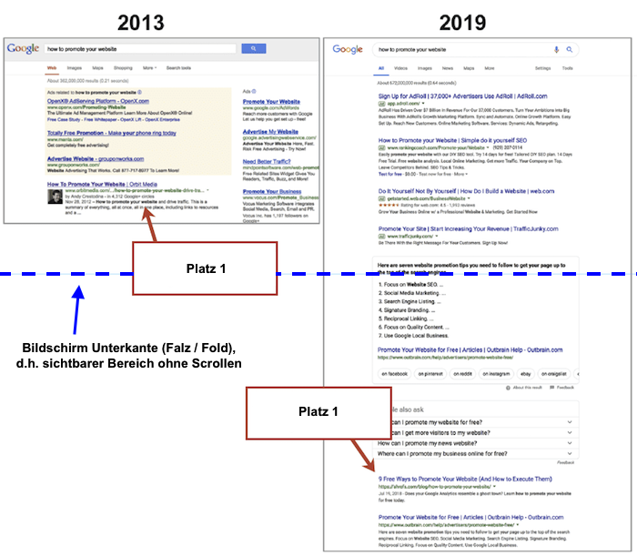 google-serps-2013to2019